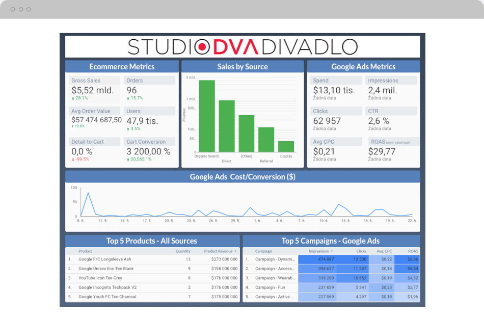 Studio Dva přehled Data Studio